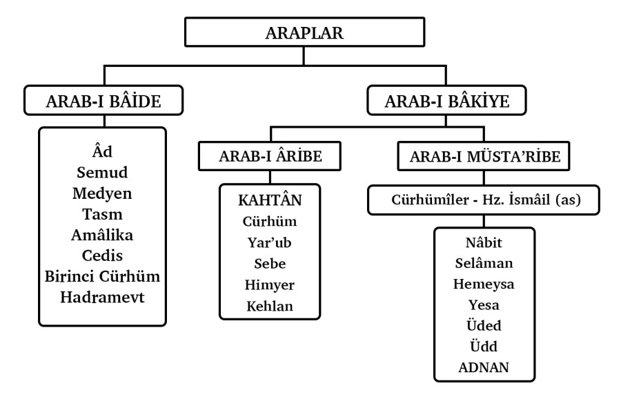 Araplar
